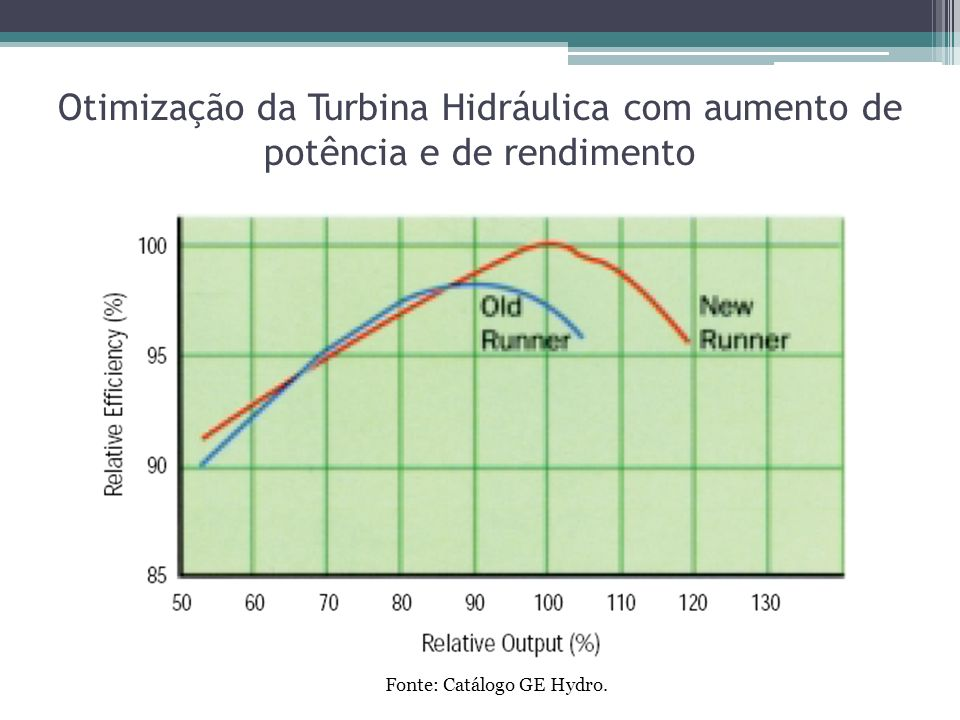 Fonte: Catálogo GE Hydro.