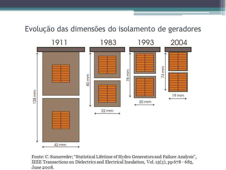 Evolução das dimensões do isolamento de geradores