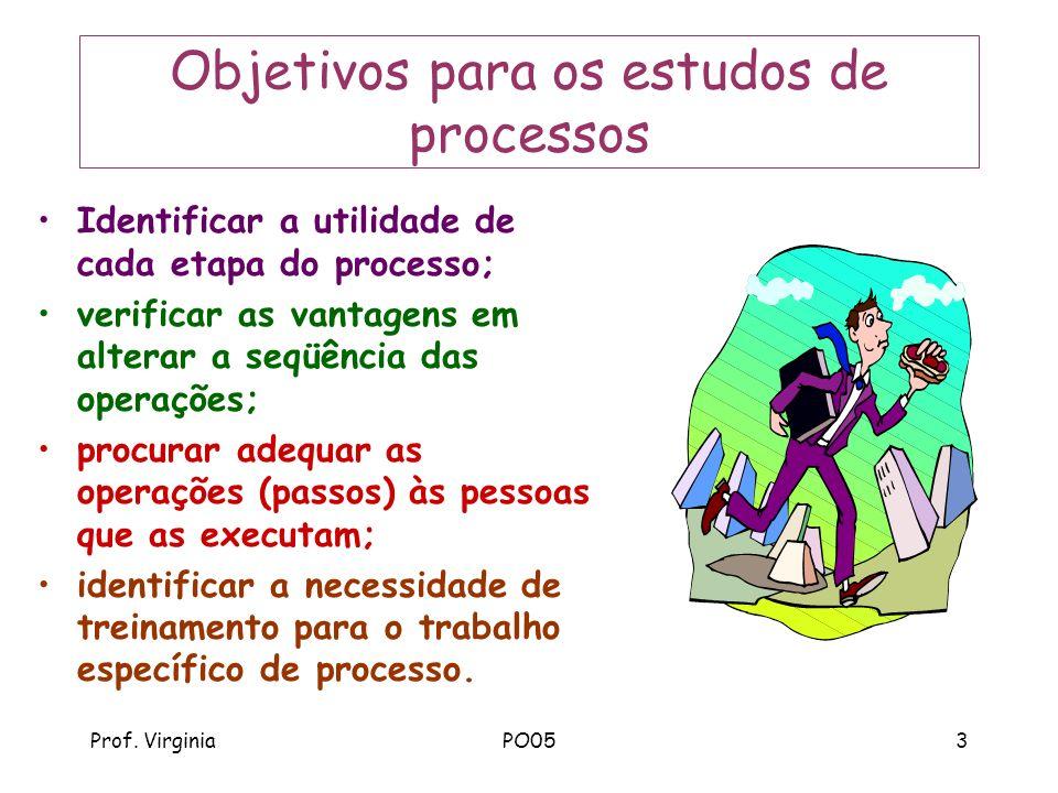 Objetivos para os estudos de processos