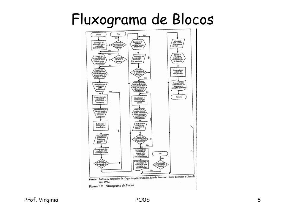 Fluxograma de Blocos Prof. Virginia PO05