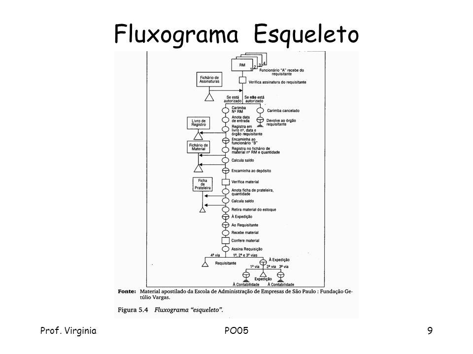 Fluxograma Esqueleto Prof. Virginia PO05