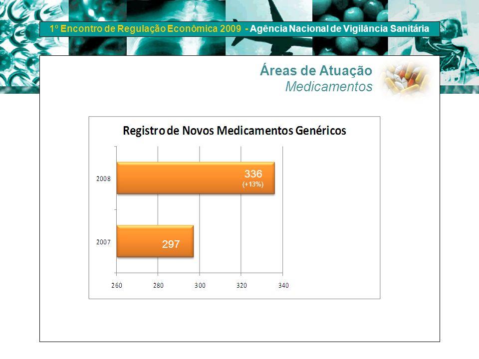 Áreas de Atuação Medicamentos 336 (+13%) 297