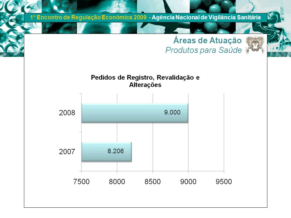 Áreas de Atuação Produtos para Saúde 9.000 8.206