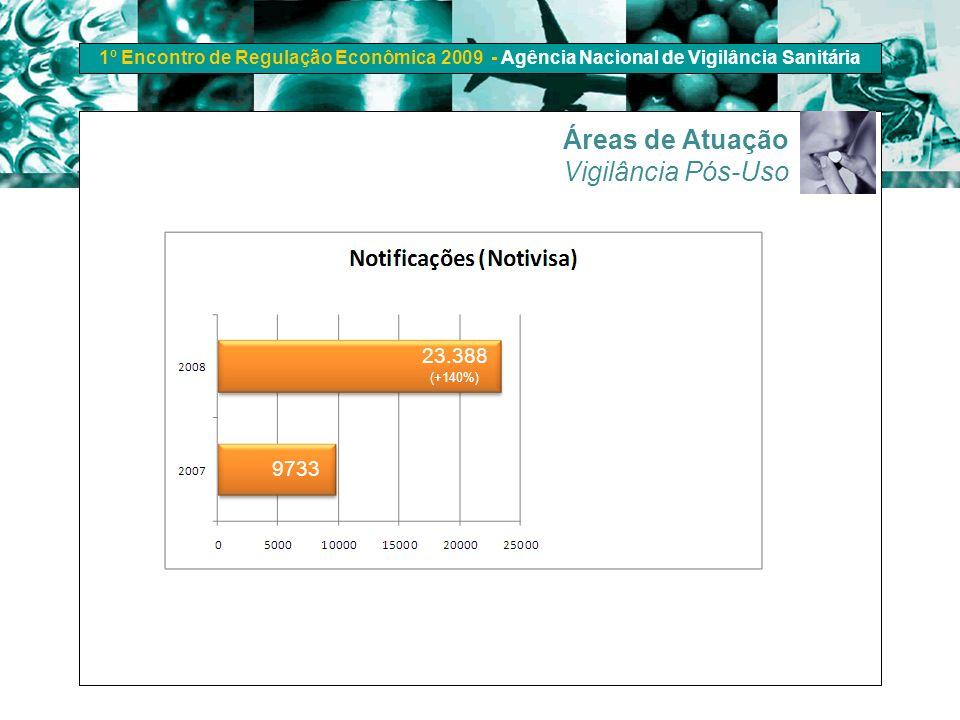 Áreas de Atuação Vigilância Pós-Uso 23.388 (+140%) 9733