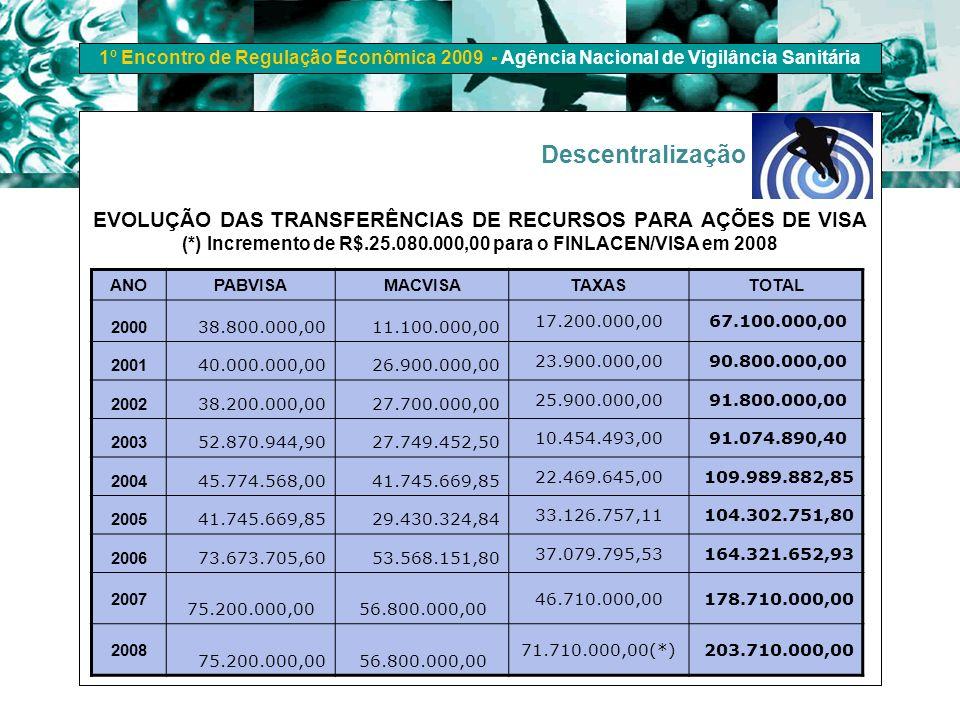 Descentralização EVOLUÇÃO DAS TRANSFERÊNCIAS DE RECURSOS PARA AÇÕES DE VISA (*) Incremento de R$.25.080.000,00 para o FINLACEN/VISA em 2008.