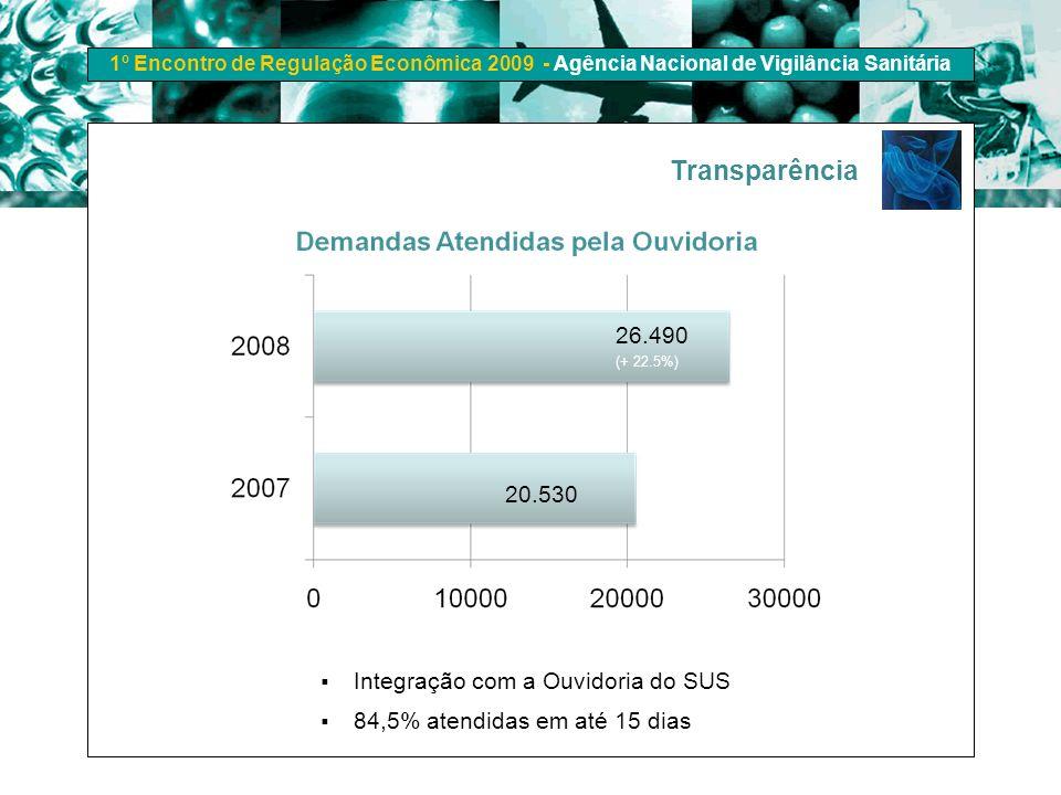 Transparência 26.490 20.530 Integração com a Ouvidoria do SUS
