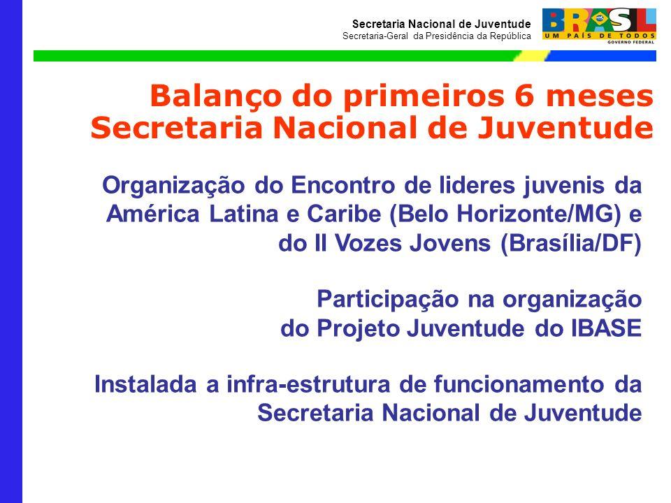 Balanço do primeiros 6 meses Secretaria Nacional de Juventude