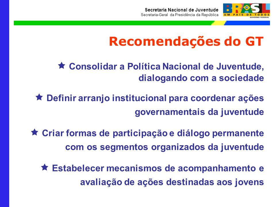 Recomendações do GT  Consolidar a Política Nacional de Juventude, dialogando com a sociedade.