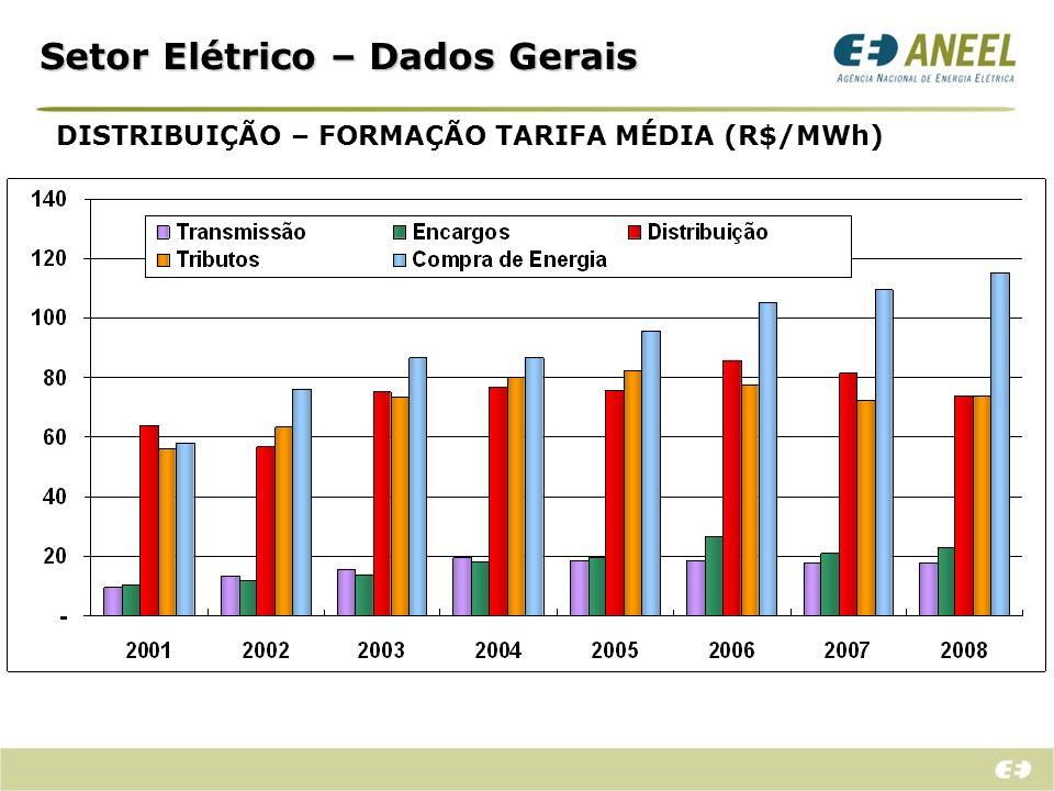 Setor Elétrico – Dados Gerais