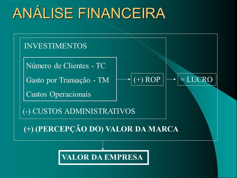 ANÁLISE FINANCEIRA INVESTIMENTOS Número de Clientes - TC
