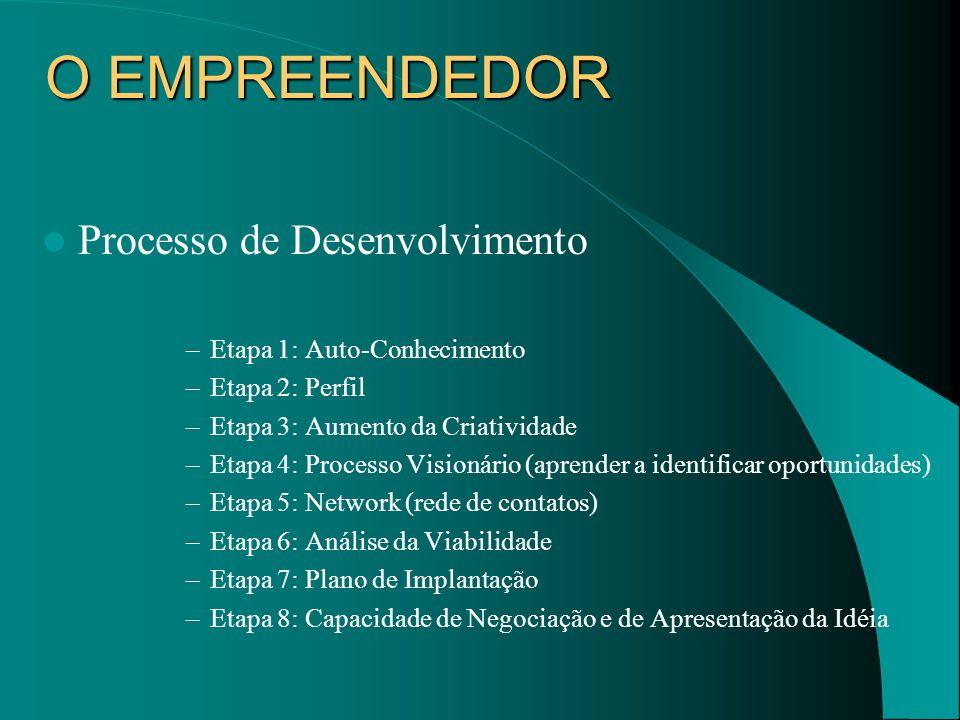 O EMPREENDEDOR Processo de Desenvolvimento Etapa 1: Auto-Conhecimento