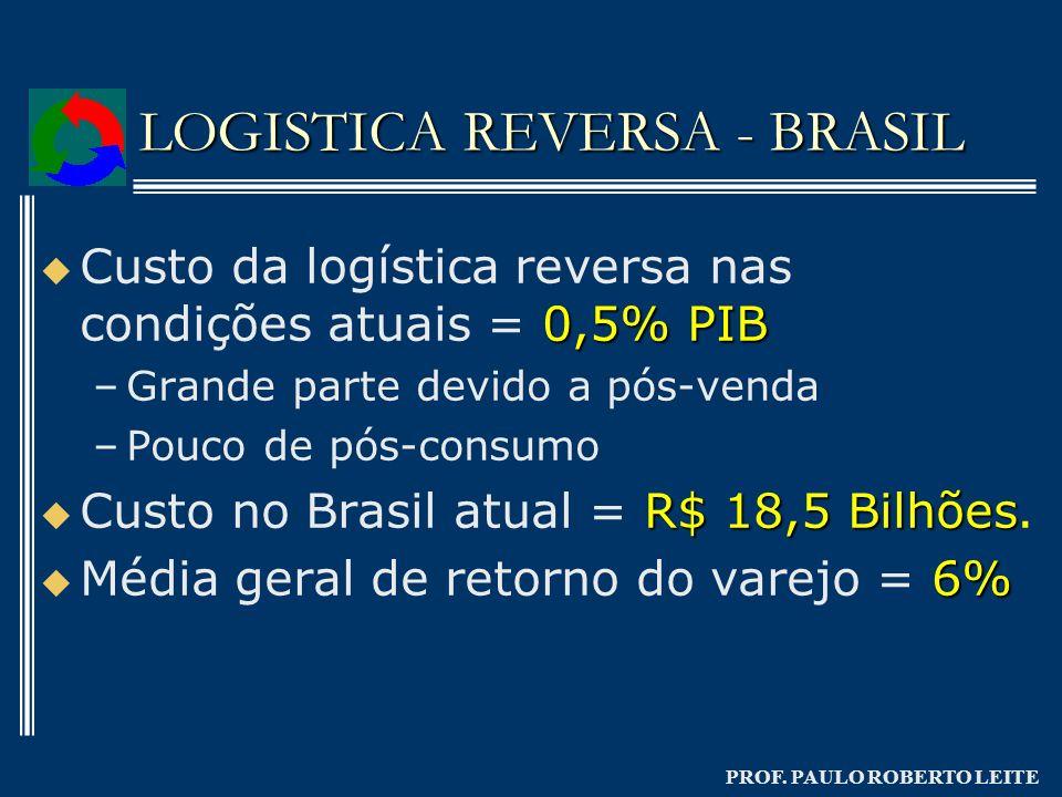 LOGISTICA REVERSA - BRASIL