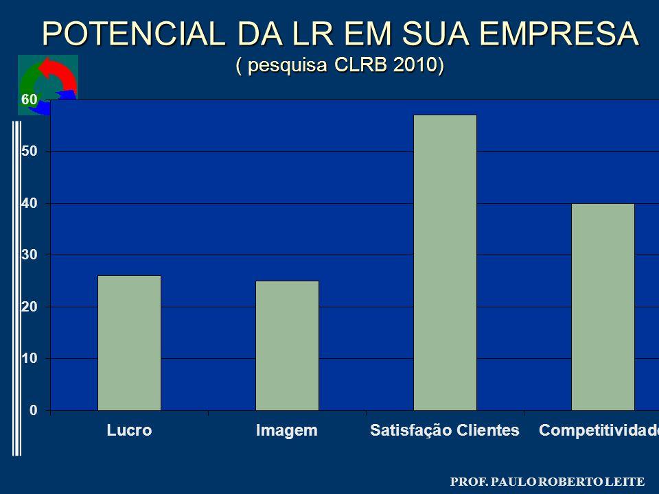 POTENCIAL DA LR EM SUA EMPRESA ( pesquisa CLRB 2010)