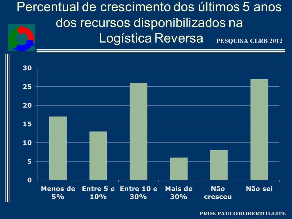 Percentual de crescimento dos últimos 5 anos dos recursos disponibilizados na Logística Reversa