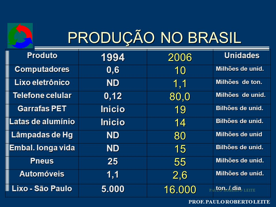 PRODUÇÃO NO BRASIL Produto. 1994. 2006. Unidades. Computadores. 0,6. 10. Milhões de unid. Lixo eletrônico.