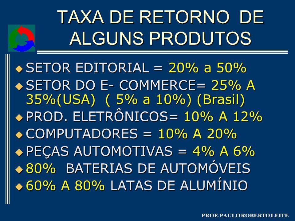 TAXA DE RETORNO DE ALGUNS PRODUTOS