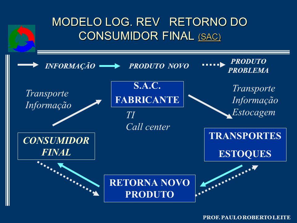 MODELO LOG. REV RETORNO DO CONSUMIDOR FINAL (SAC)