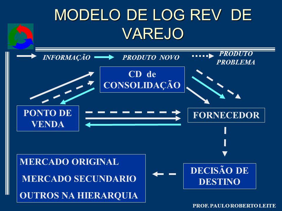 MODELO DE LOG REV DE VAREJO
