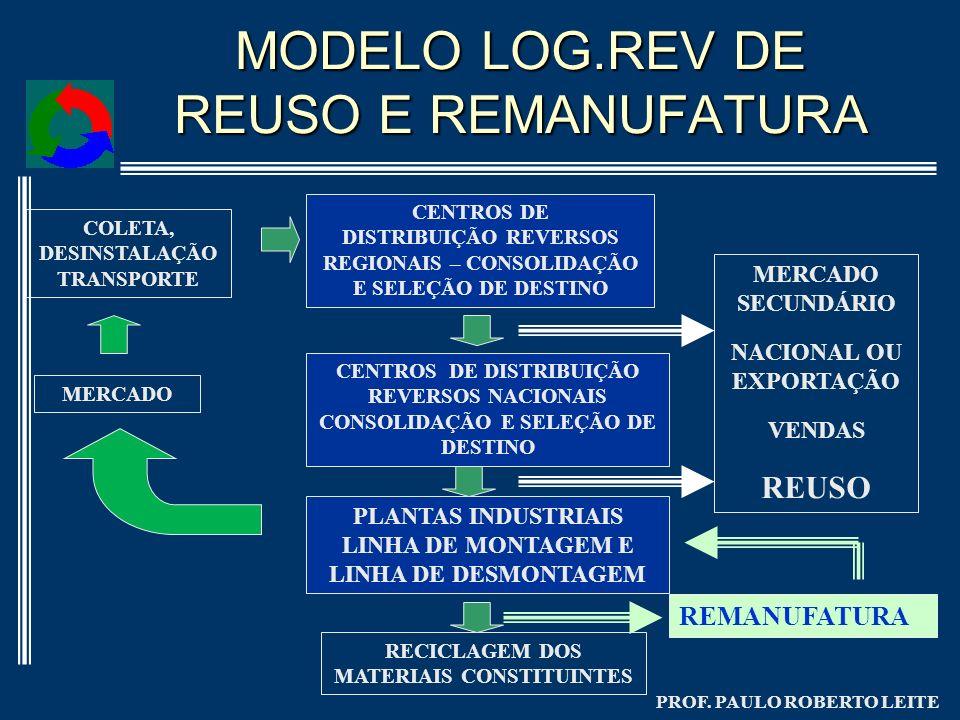 MODELO LOG.REV DE REUSO E REMANUFATURA