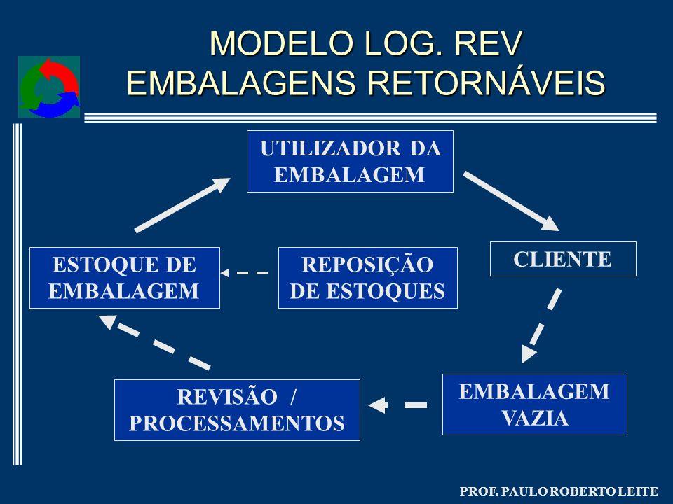 MODELO LOG. REV EMBALAGENS RETORNÁVEIS