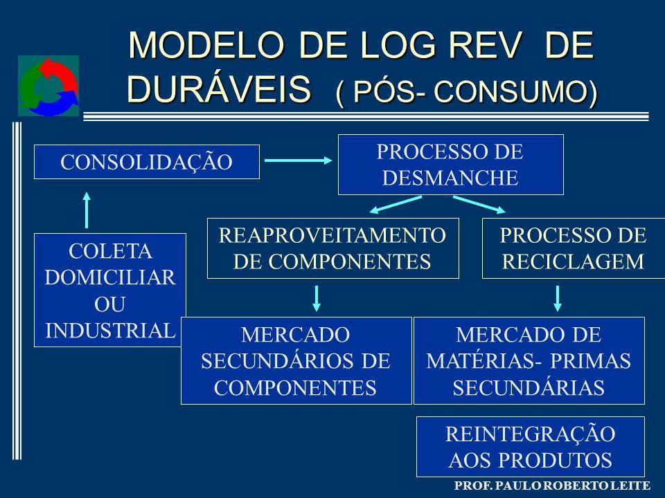 MODELO DE LOG REV DE DURÁVEIS ( PÓS- CONSUMO)