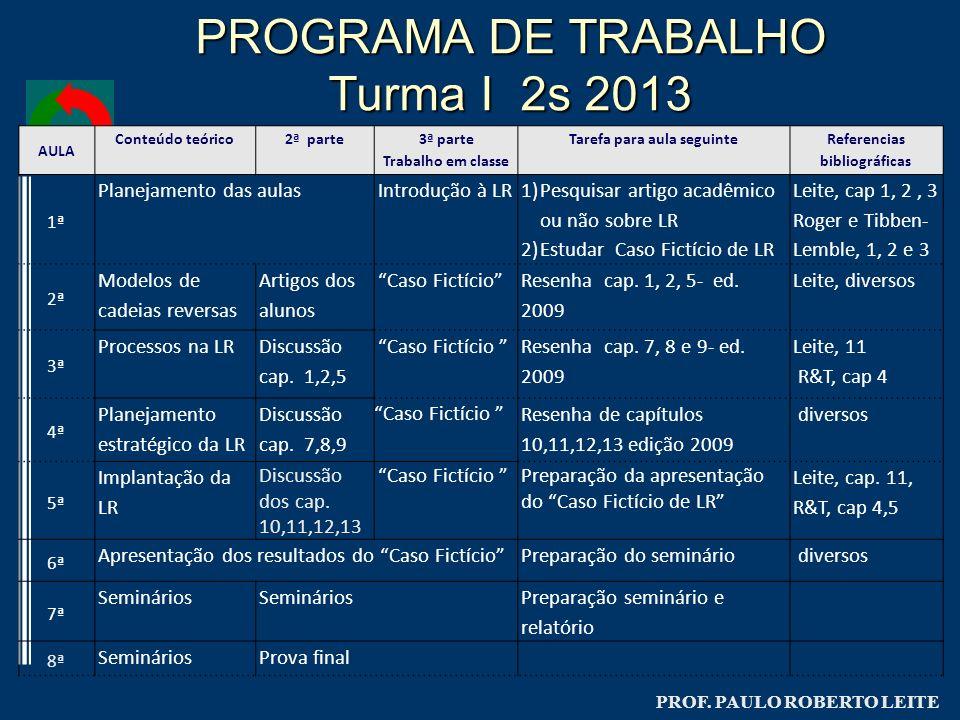 PROGRAMA DE TRABALHO Turma I 2s 2013