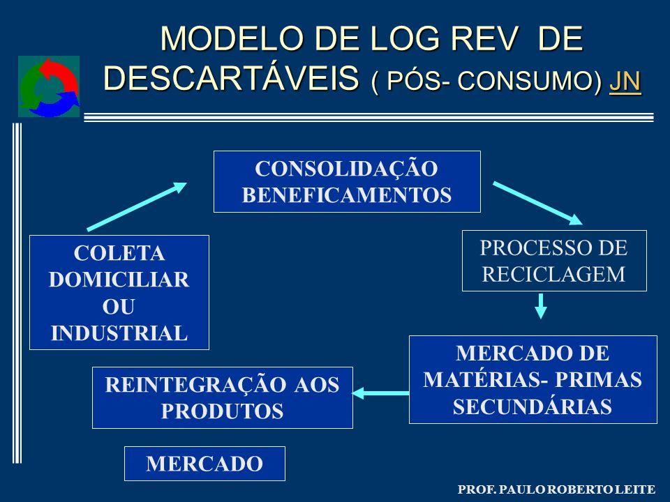 MODELO DE LOG REV DE DESCARTÁVEIS ( PÓS- CONSUMO) JN
