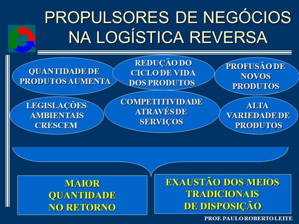 PROPULSORES DE NEGÓCIOS NA LOGÍSTICA REVERSA