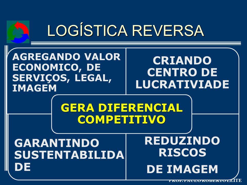 GERA DIFERENCIAL COMPETITIVO CRIANDO CENTRO DE LUCRATIVIADE