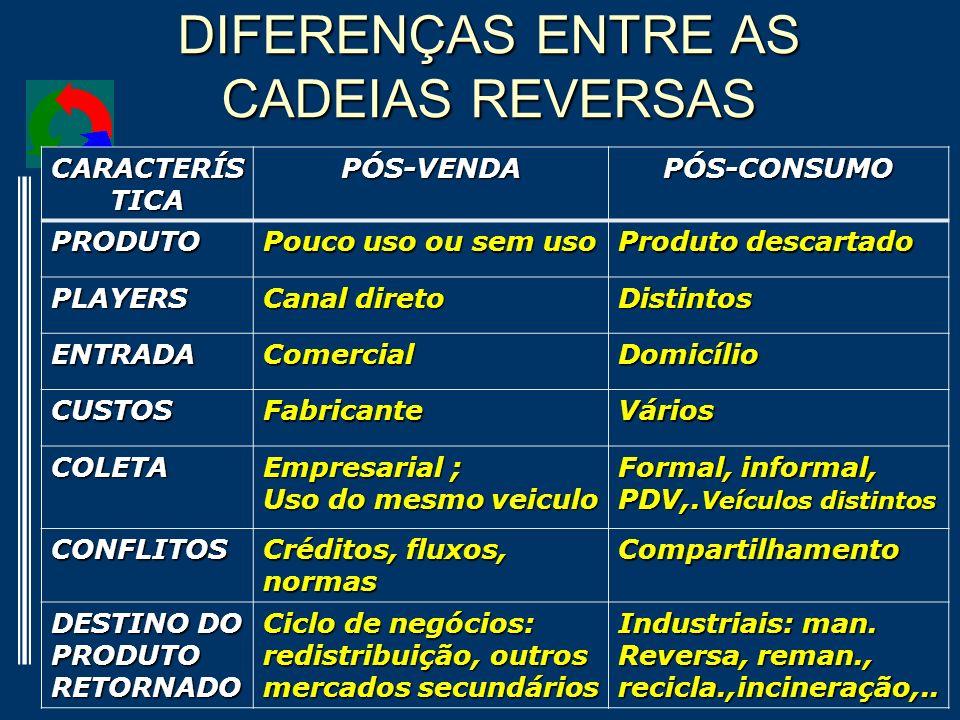 DIFERENÇAS ENTRE AS CADEIAS REVERSAS