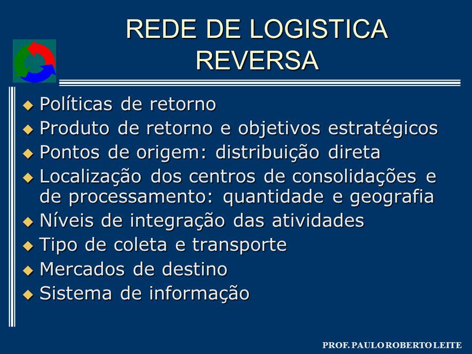 REDE DE LOGISTICA REVERSA