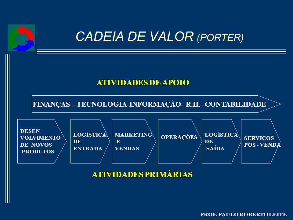 CADEIA DE VALOR (PORTER)