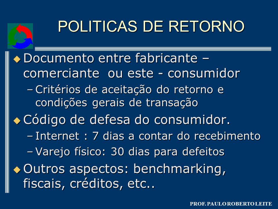 POLITICAS DE RETORNO Documento entre fabricante – comerciante ou este - consumidor.