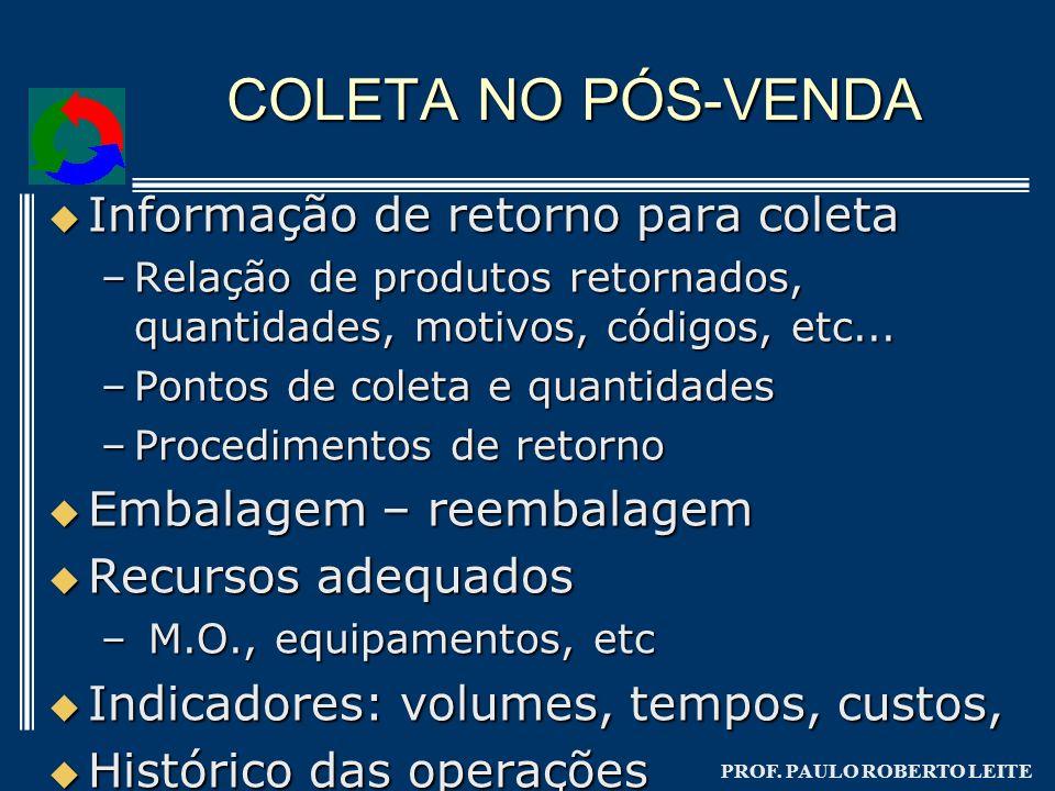 COLETA NO PÓS-VENDA Informação de retorno para coleta