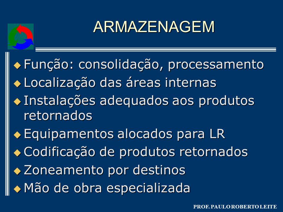 ARMAZENAGEM Função: consolidação, processamento