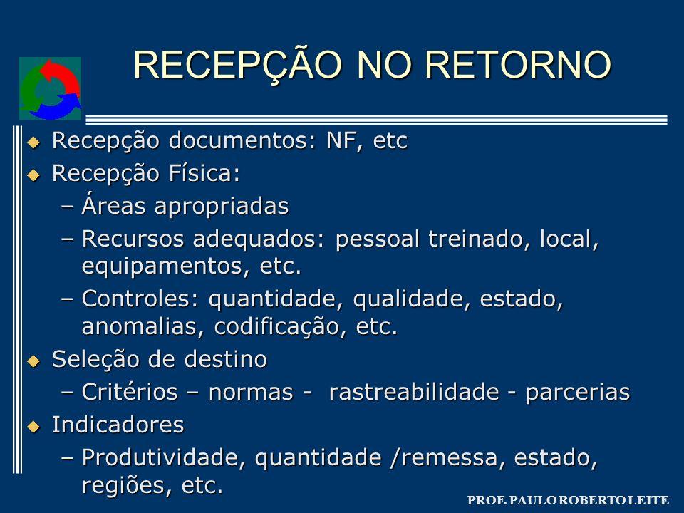 RECEPÇÃO NO RETORNO Recepção documentos: NF, etc Recepção Física: