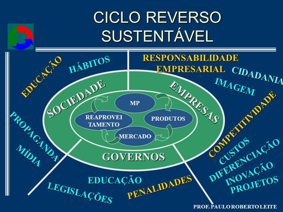 CICLO REVERSO SUSTENTÁVEL