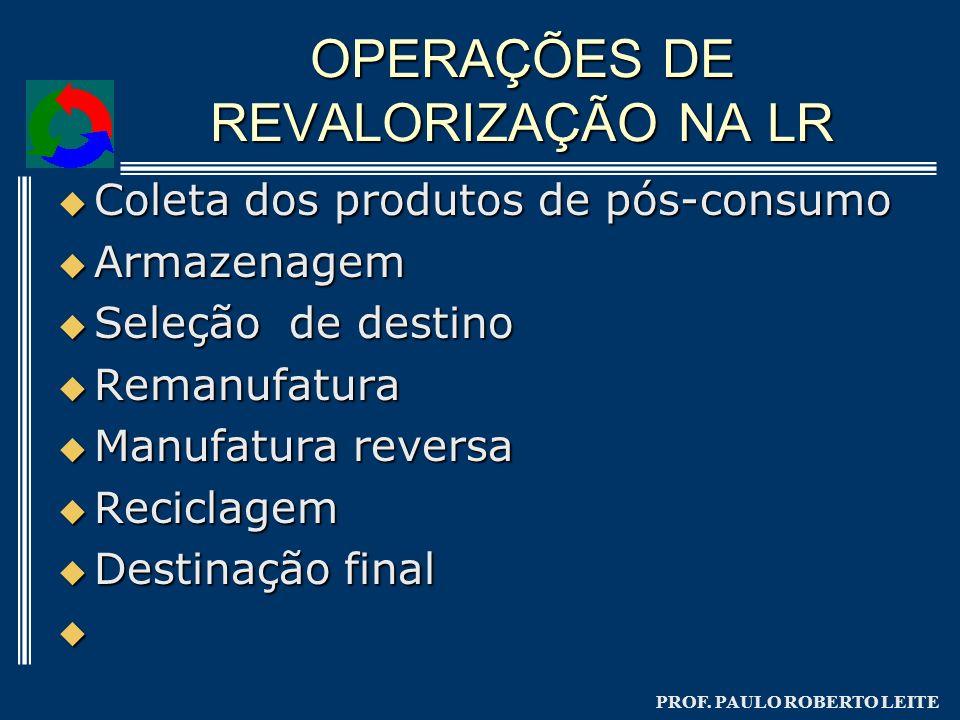 OPERAÇÕES DE REVALORIZAÇÃO NA LR