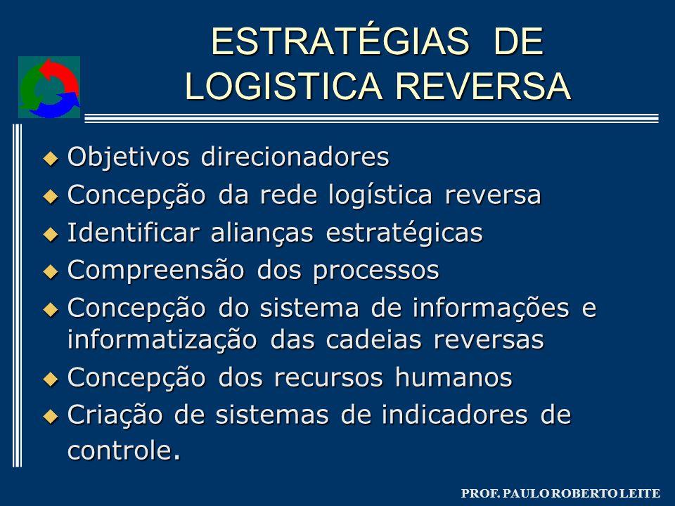 ESTRATÉGIAS DE LOGISTICA REVERSA