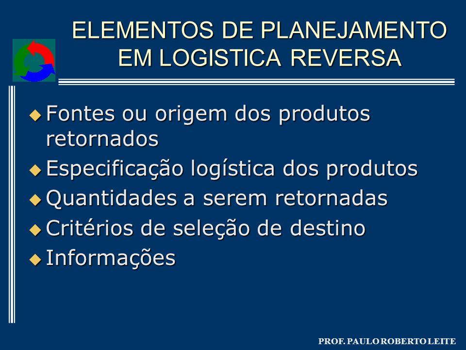 ELEMENTOS DE PLANEJAMENTO EM LOGISTICA REVERSA