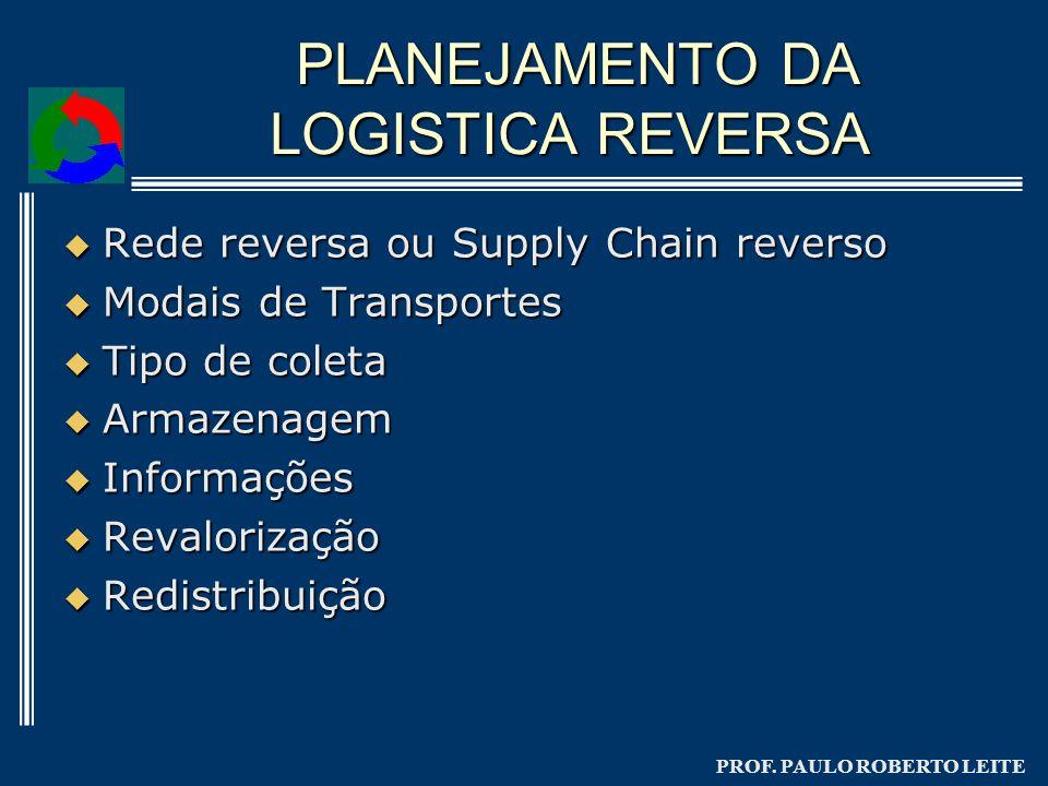 PLANEJAMENTO DA LOGISTICA REVERSA