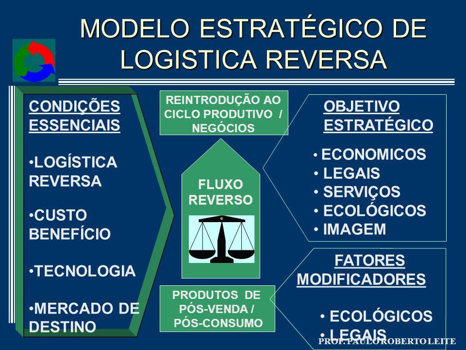 MODELO ESTRATÉGICO DE LOGISTICA REVERSA