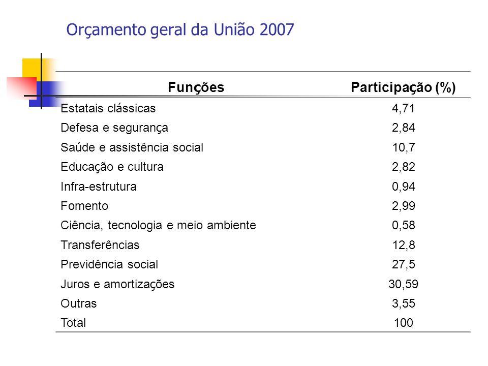 Orçamento geral da União 2007