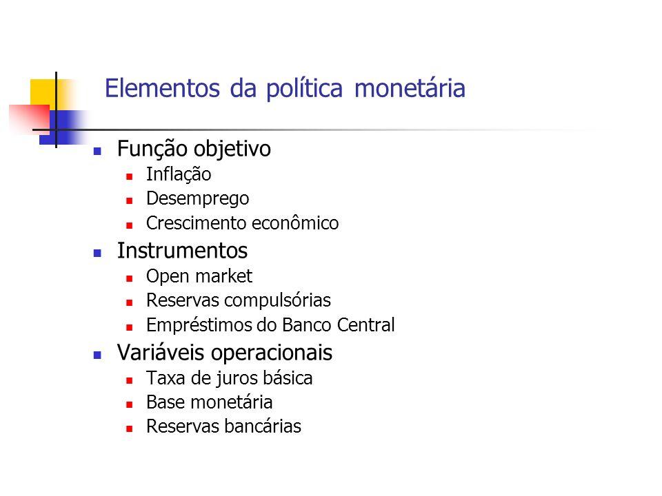 Elementos da política monetária