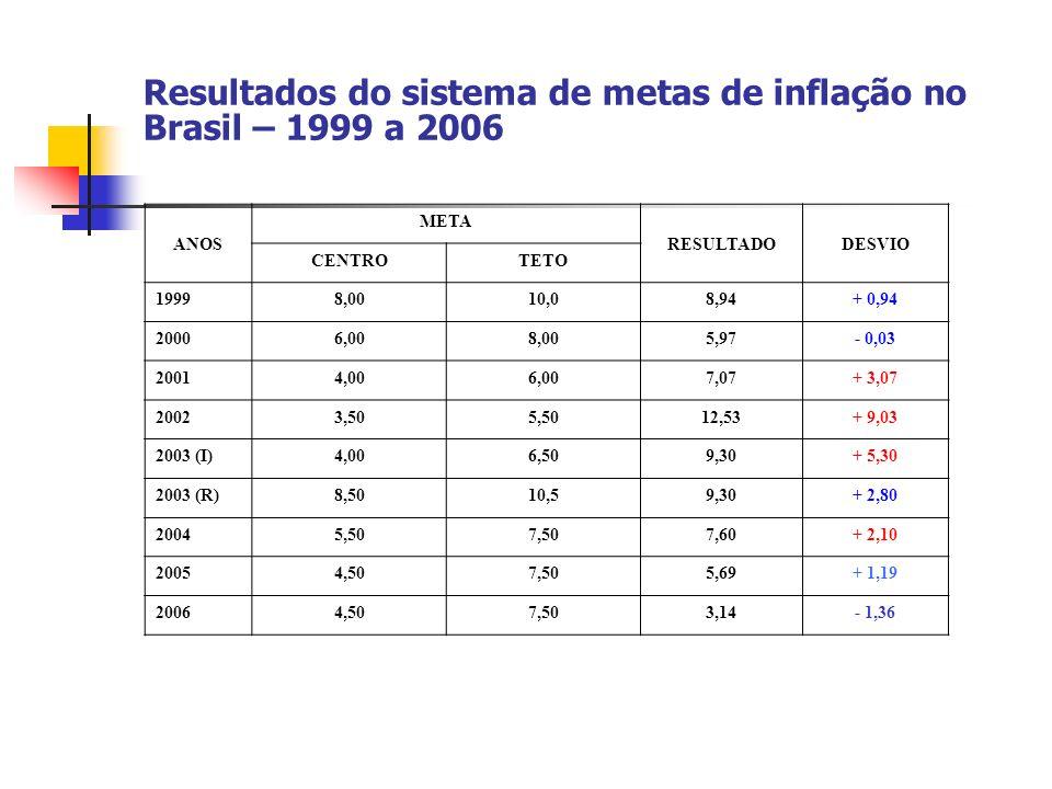 Resultados do sistema de metas de inflação no Brasil – 1999 a 2006
