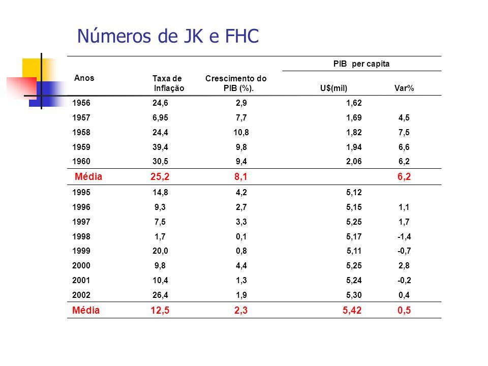Números de JK e FHC Média 25,2 8,1 Média 12,5 2,3 5,42 0,5 Anos