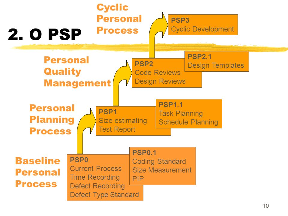 2. O PSP Cyclic Personal Process Personal Quality Management Personal