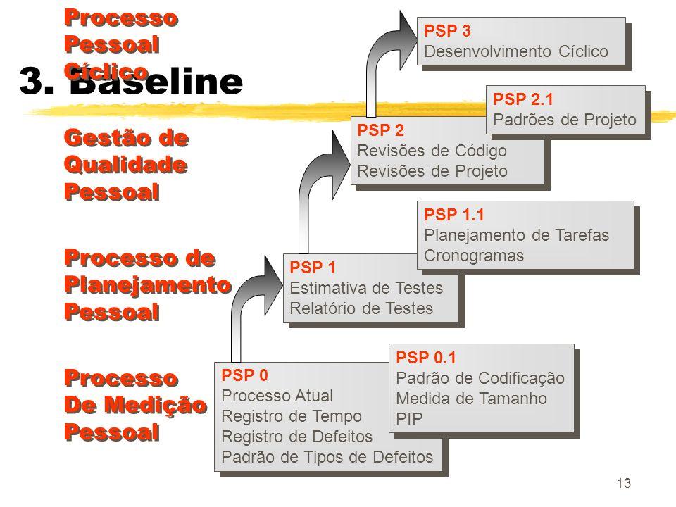 3. Baseline Processo Pessoal Cíclico Gestão de Qualidade Pessoal