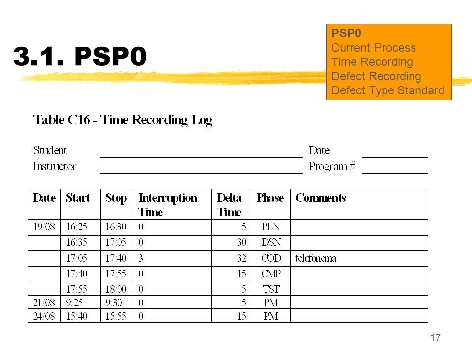 3.1. PSP0 PSP0 Current Process Time Recording Defect Recording
