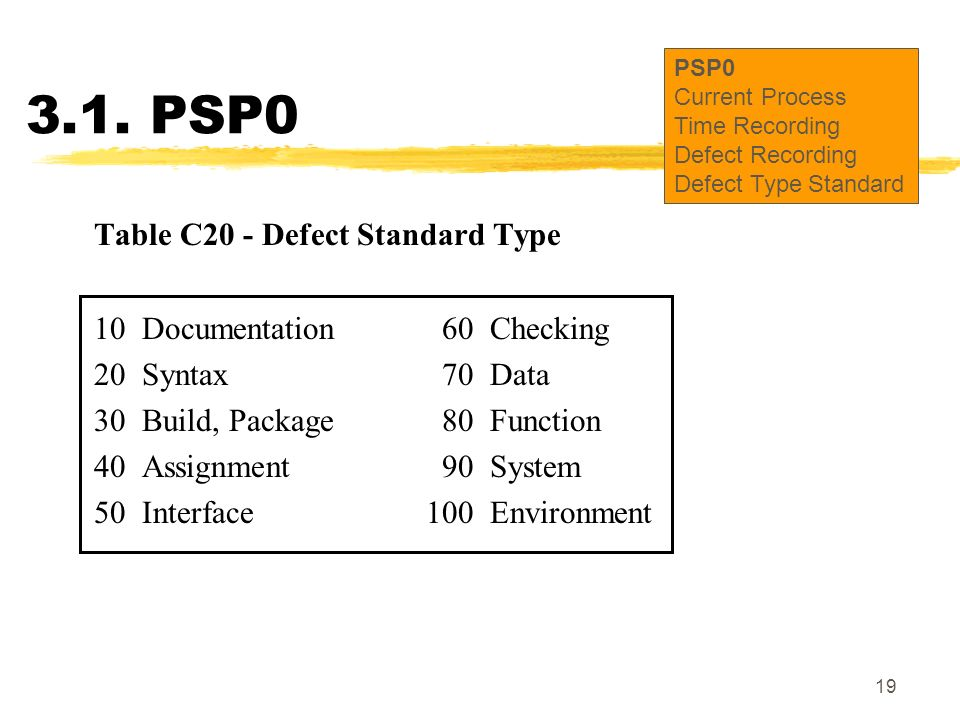 3.1. PSP0 Table C20 - Defect Standard Type